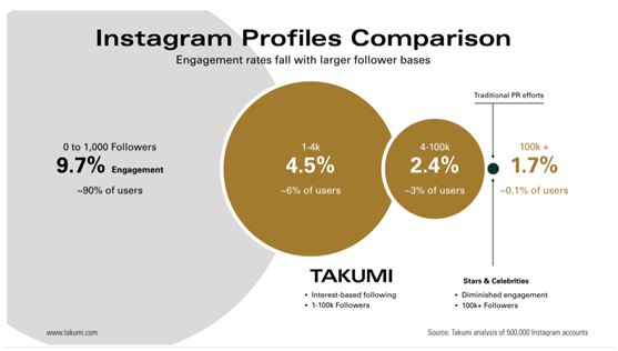 Takumi_Instagram profiles comparisom