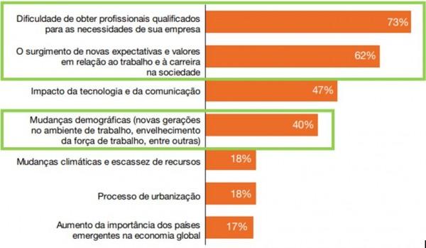 """Fonte: Pesquisa """"O Futuro do Trabalho: impactos e desafios para as organizações"""" – PwC (destaque da autora)"""